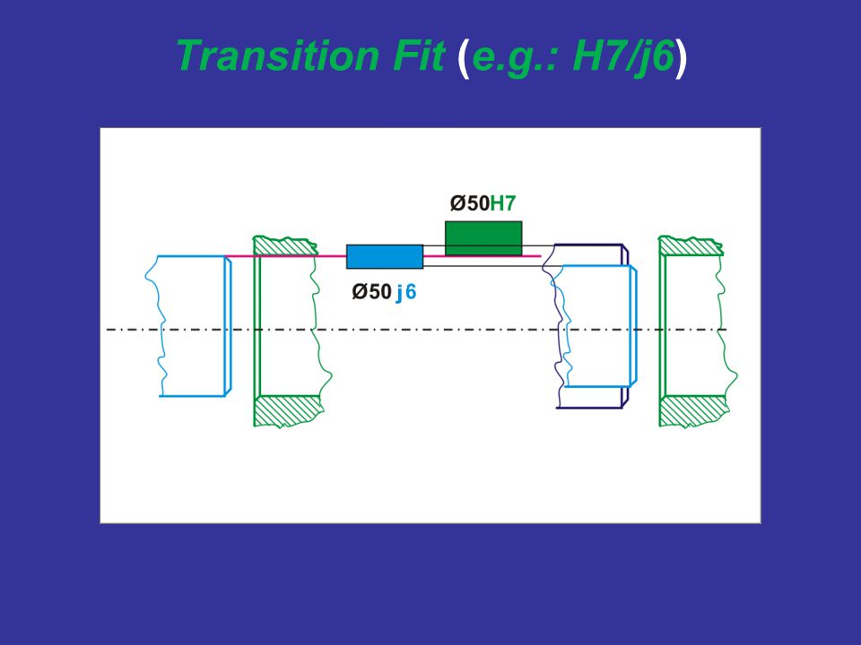 Transition Fit (e.g.: H7/j6)