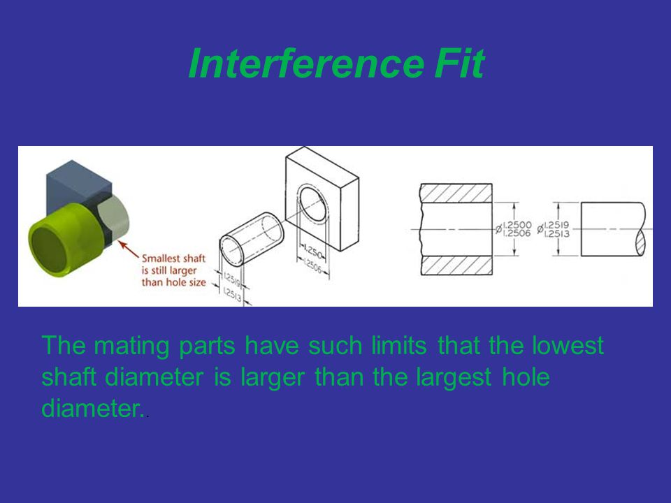 Interference Fit The mating parts have such limits that the lowest shaft diameter is larger than the largest hole diameter..