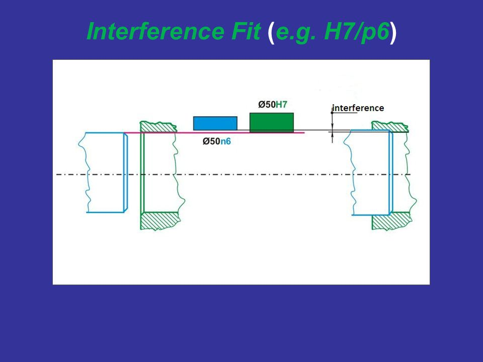 Interference Fit (e.g. H7/p6)