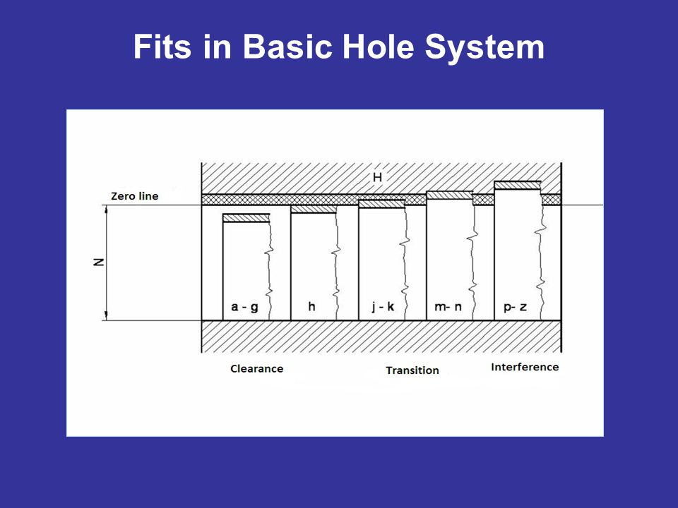 Fits in Basic Hole System