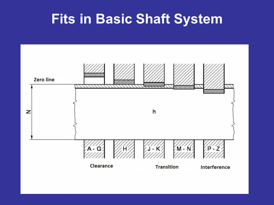 Fits in Basic Shaft System