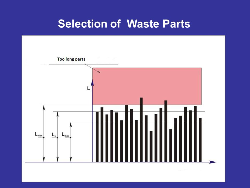 Selection of Waste Parts