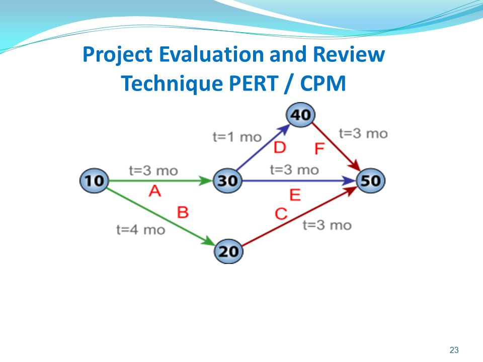 Project Evaluation and Review Technique PERT / CPM