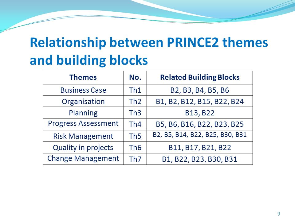 Related Building Blocks