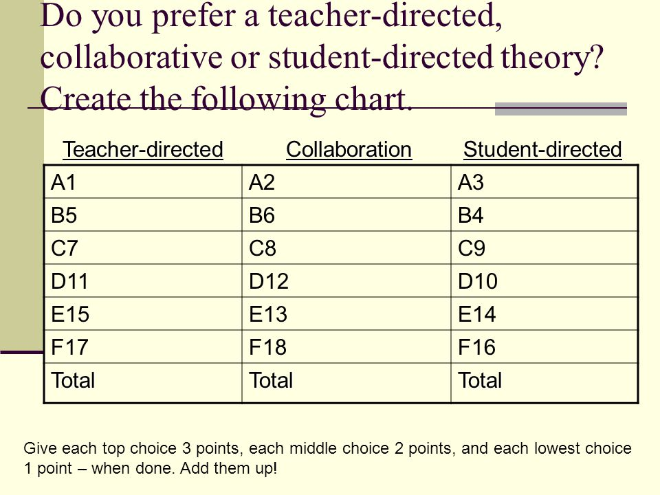 Do you prefer a teacher-directed, collaborative or student-directed theory Create the following chart.