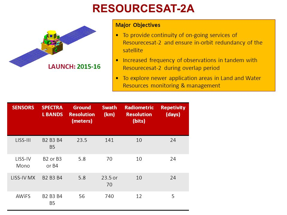 Ground Resolution (meters) Radiometric Resolution (bits)