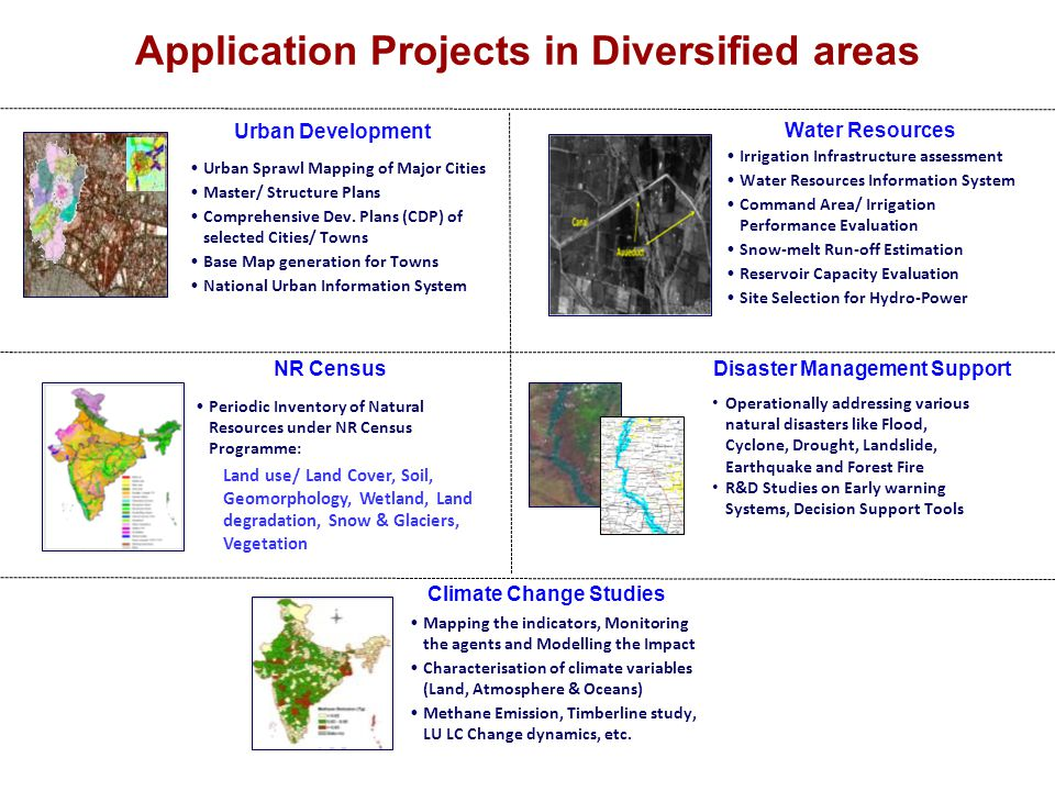 Application Projects in Diversified areas Climate Change Studies