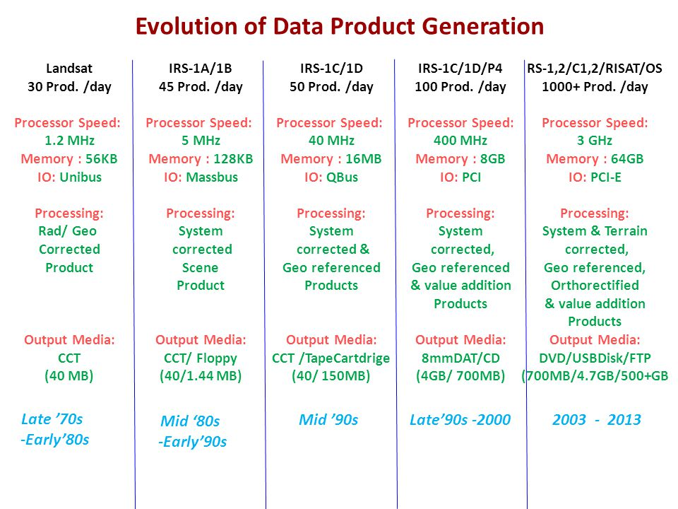 Evolution of Data Product Generation