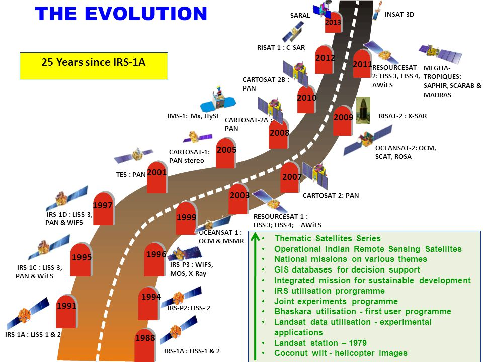 THE EVOLUTION 25 Years since IRS-1A 2012 2011 2010 2009 2008 2005 2001
