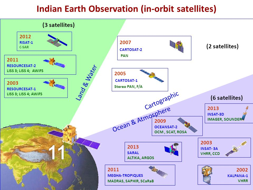 Indian Earth Observation (in-orbit satellites)