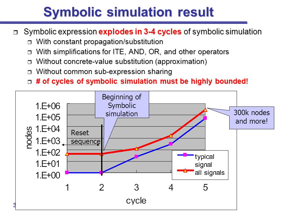 Symbolic simulation result