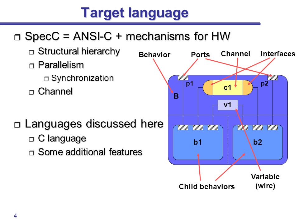 Target language SpecC = ANSI-C + mechanisms for HW