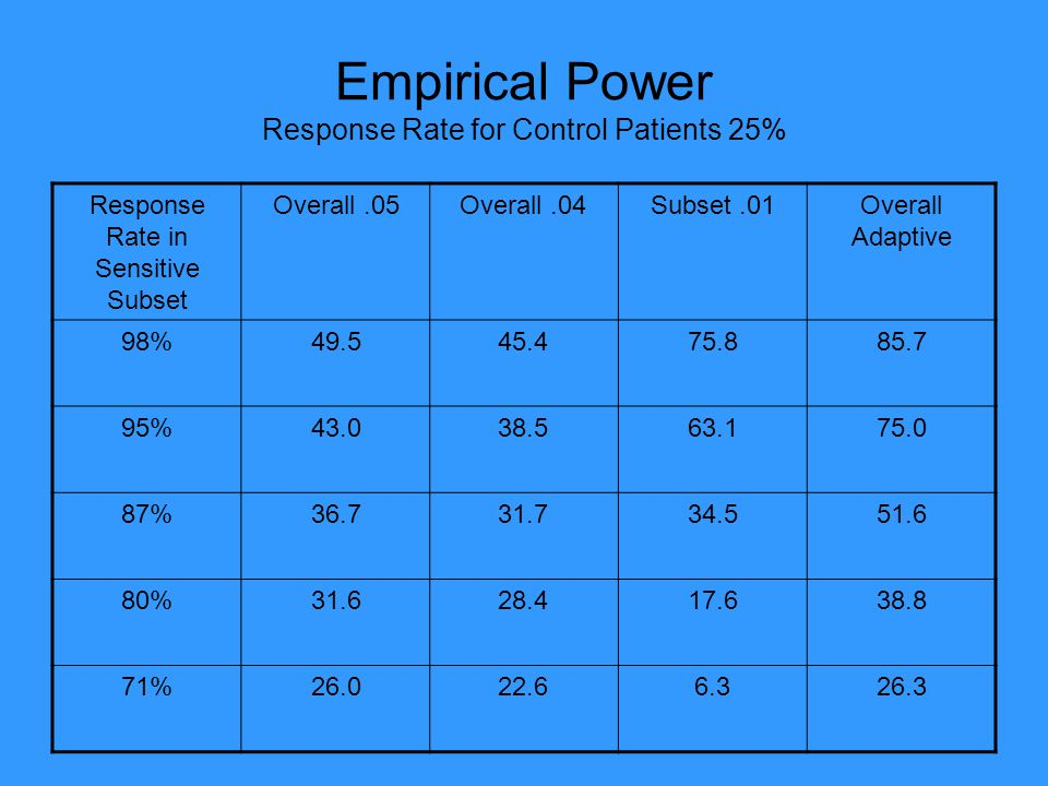 Empirical Power Response Rate for Control Patients 25%
