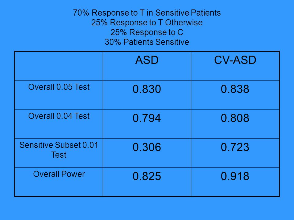 70% Response to T in Sensitive Patients 25% Response to T Otherwise 25% Response to C 30% Patients Sensitive