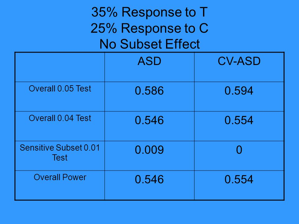 35% Response to T 25% Response to C No Subset Effect