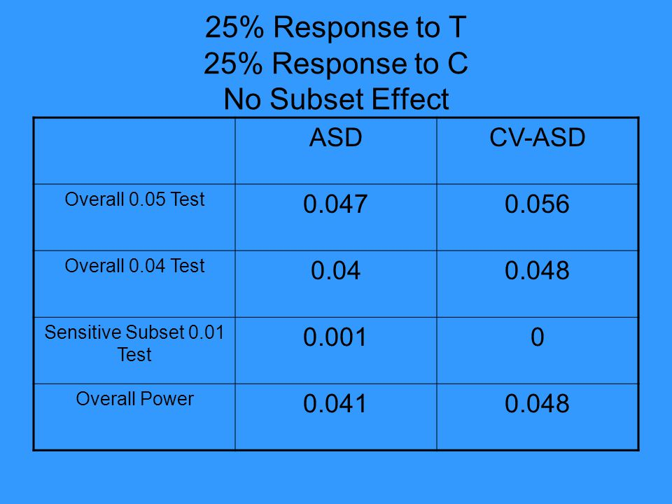 25% Response to T 25% Response to C No Subset Effect