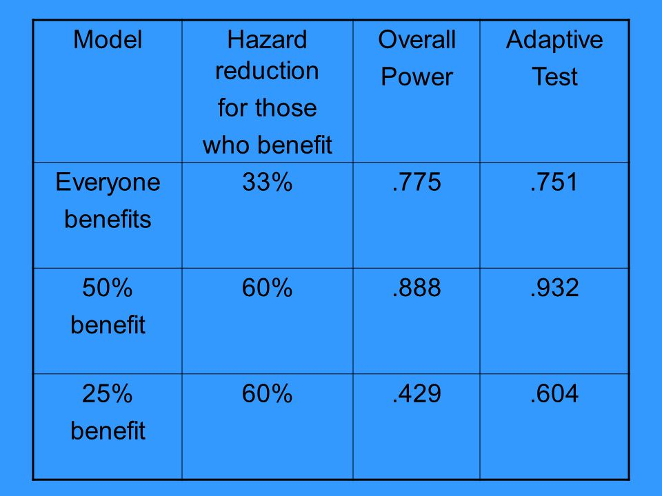 Model Hazard reduction. for those. who benefit. Overall. Power. Adaptive. Test. Everyone. benefits.