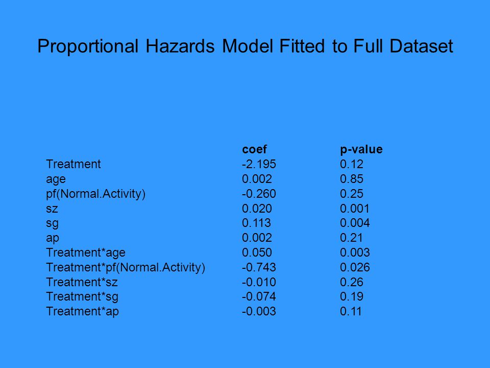 Proportional Hazards Model Fitted to Full Dataset