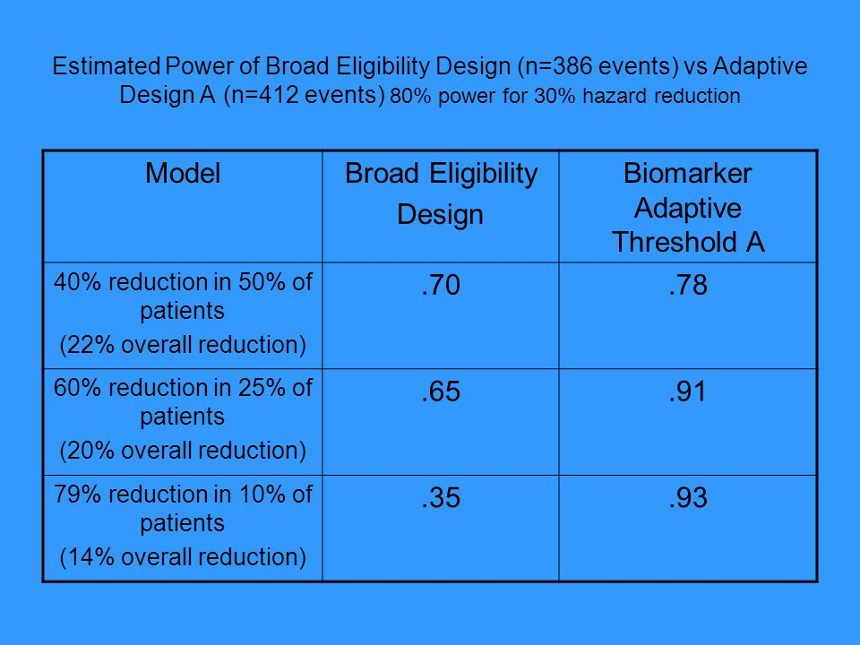 Biomarker Adaptive Threshold A