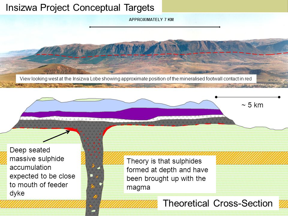 Insizwa Project Conceptual Targets