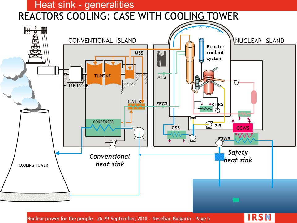 Conventional heat sink