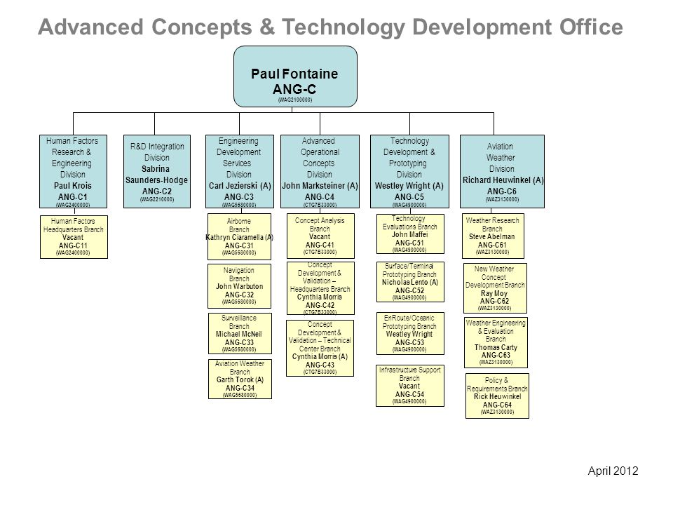 Advanced Concepts & Technology Development Office