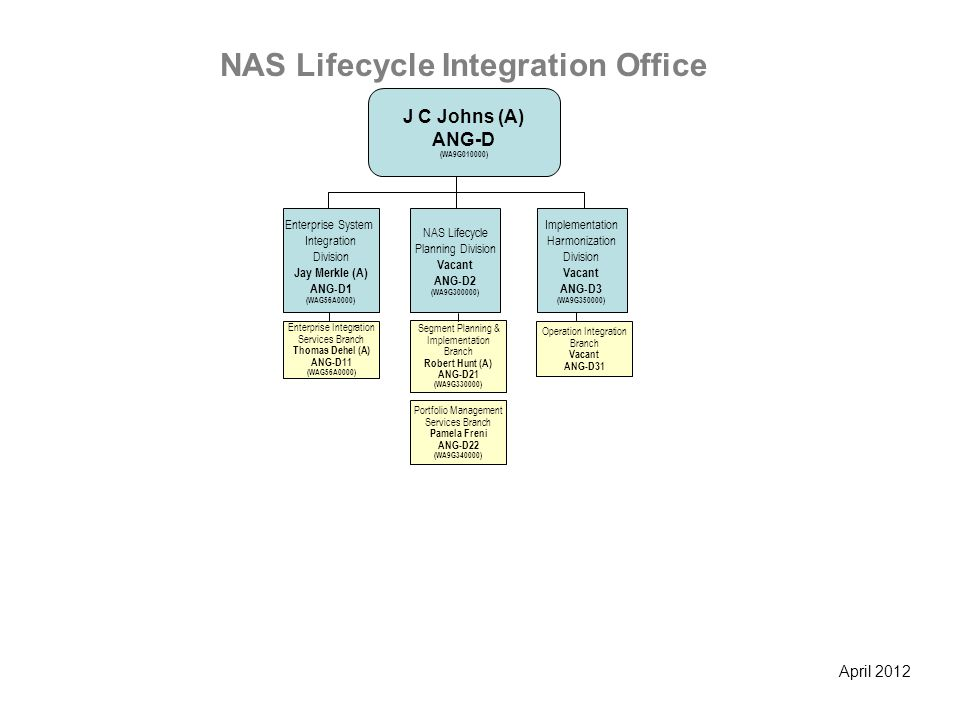 NAS Lifecycle Integration Office