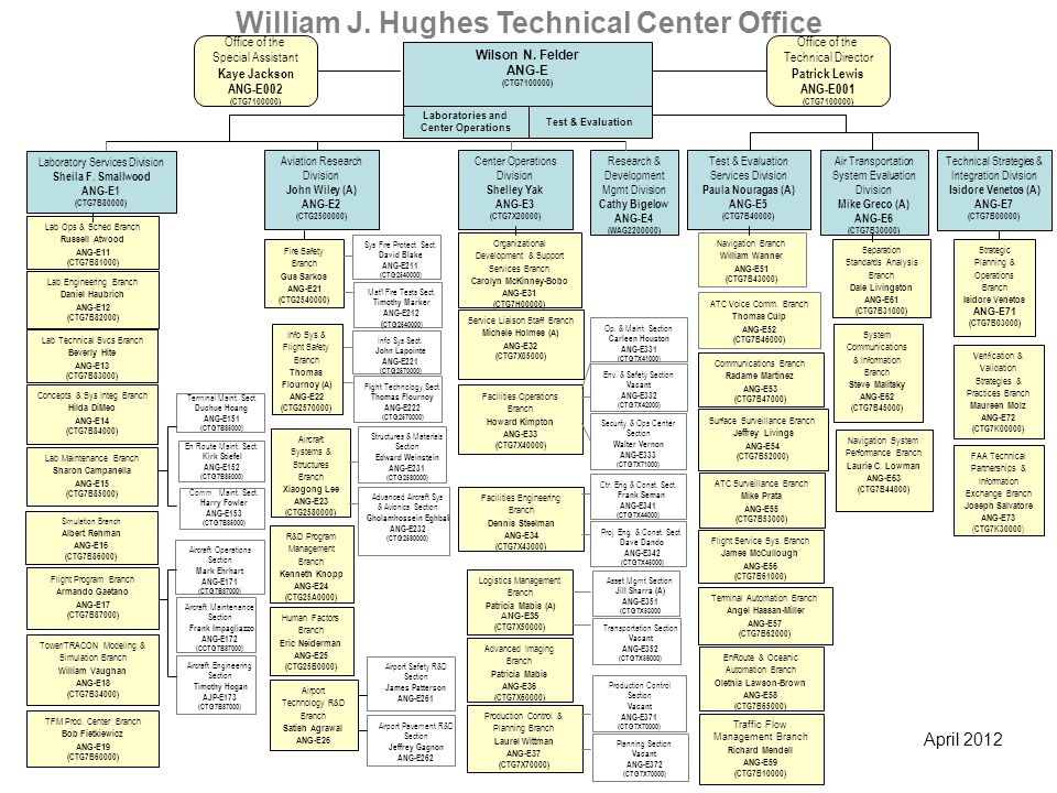 William J. Hughes Technical Center Office