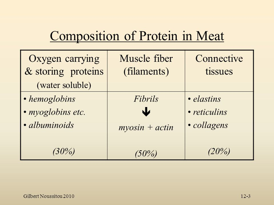 Composition of Protein in Meat