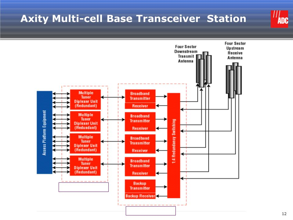 Axity Multi-cell Base Transceiver Station