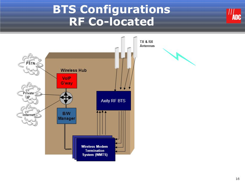 BTS Configurations RF Co-located