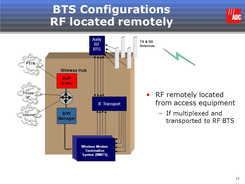 BTS Configurations RF located remotely