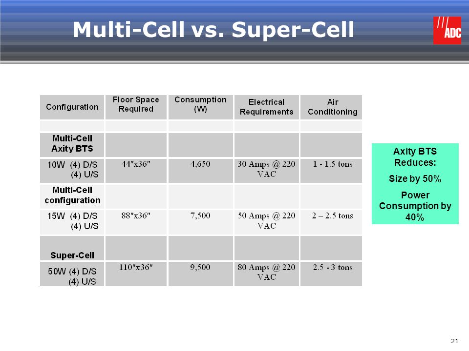 Multi-Cell vs. Super-Cell