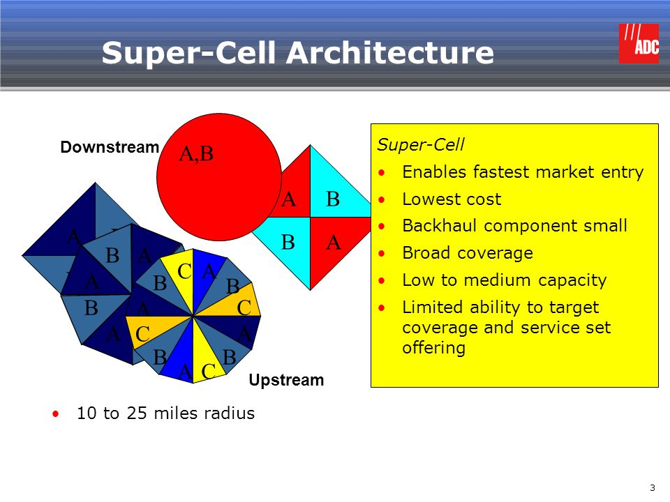 Super-Cell Architecture