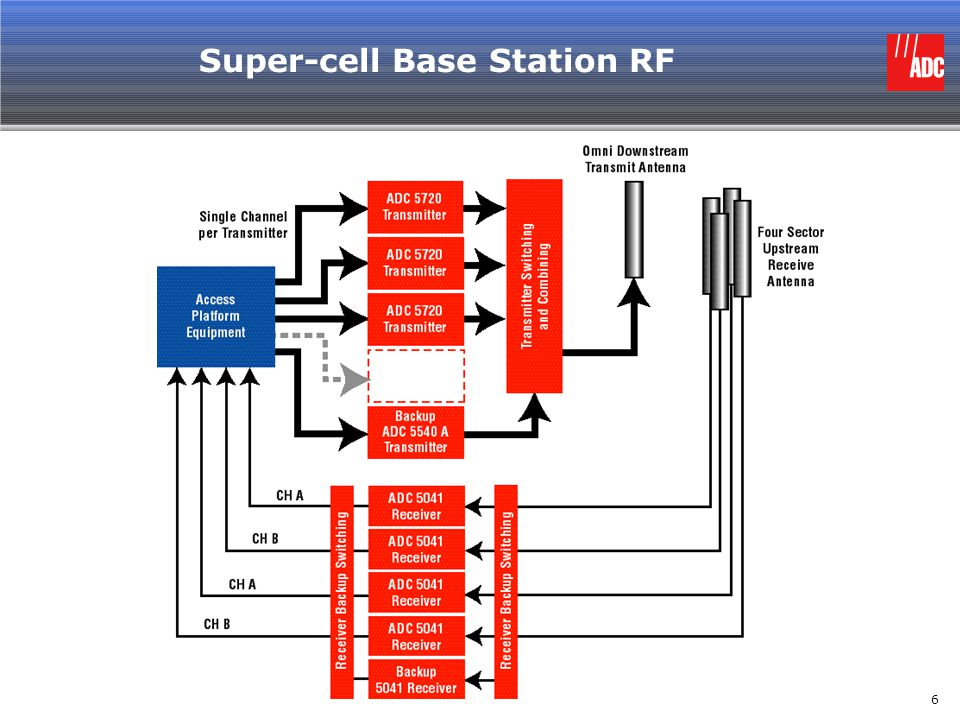 Super-cell Base Station RF