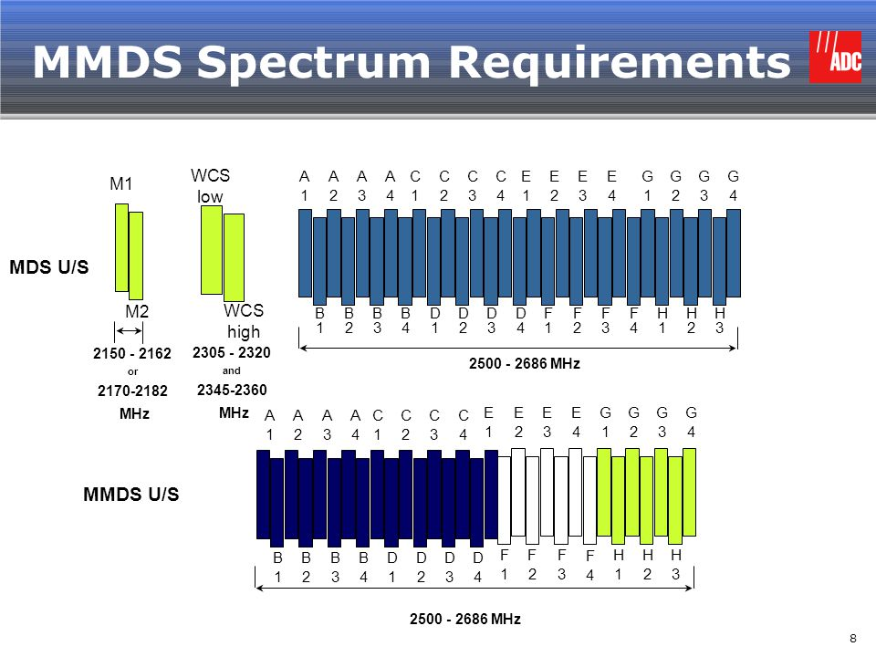 MMDS Spectrum Requirements