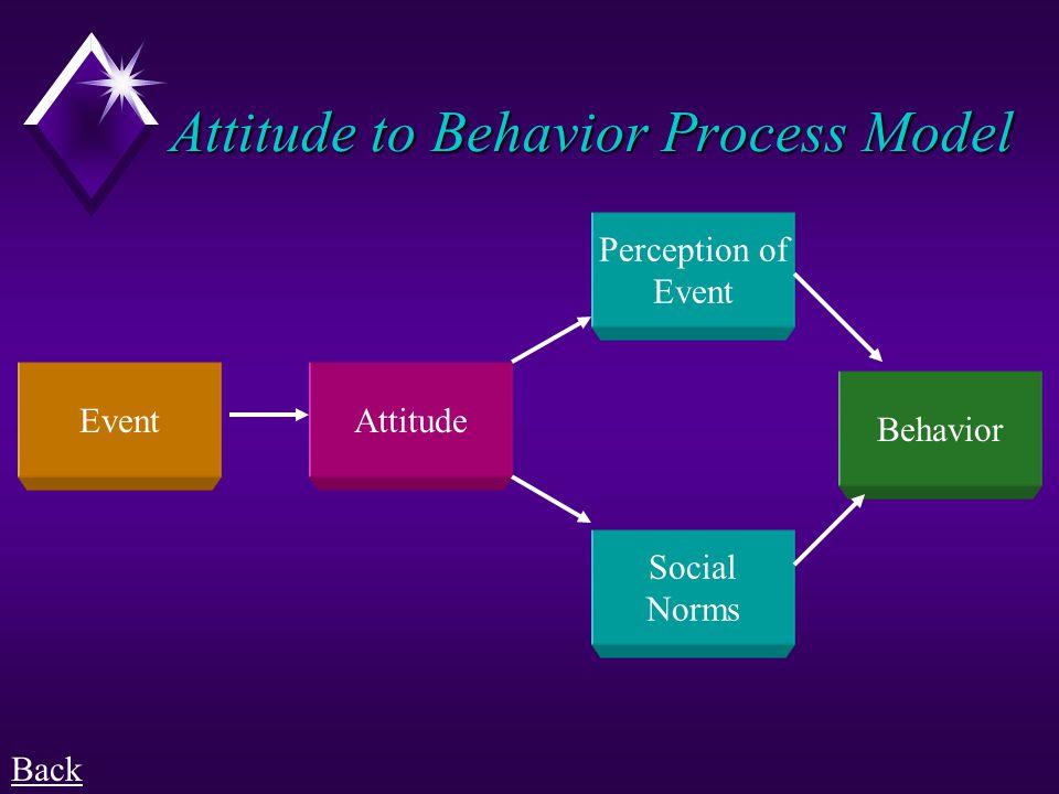Attitude to Behavior Process Model
