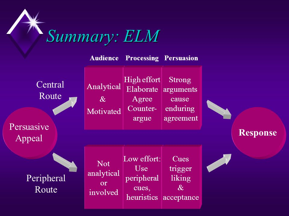 Summary: ELM Central Route Persuasive Response Appeal Peripheral