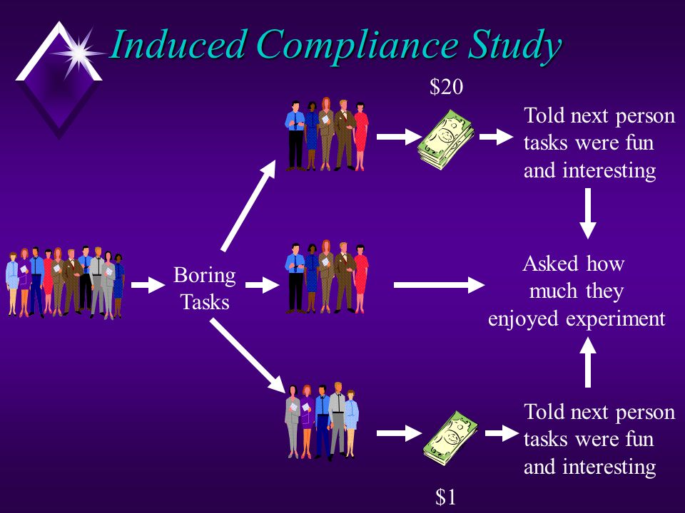 Induced Compliance Study