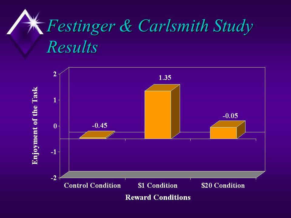 Festinger & Carlsmith Study Results