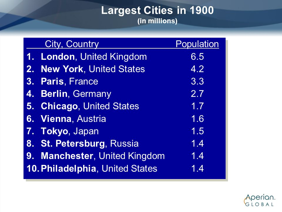 Largest Cities in 1900 (in millions)