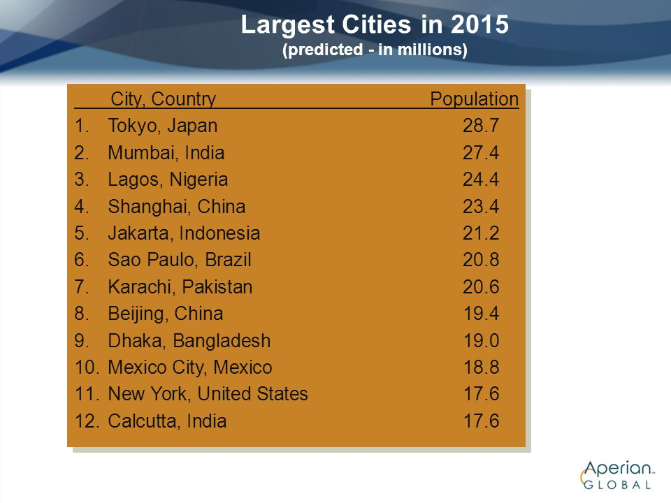 Largest Cities in 2015 (predicted - in millions)