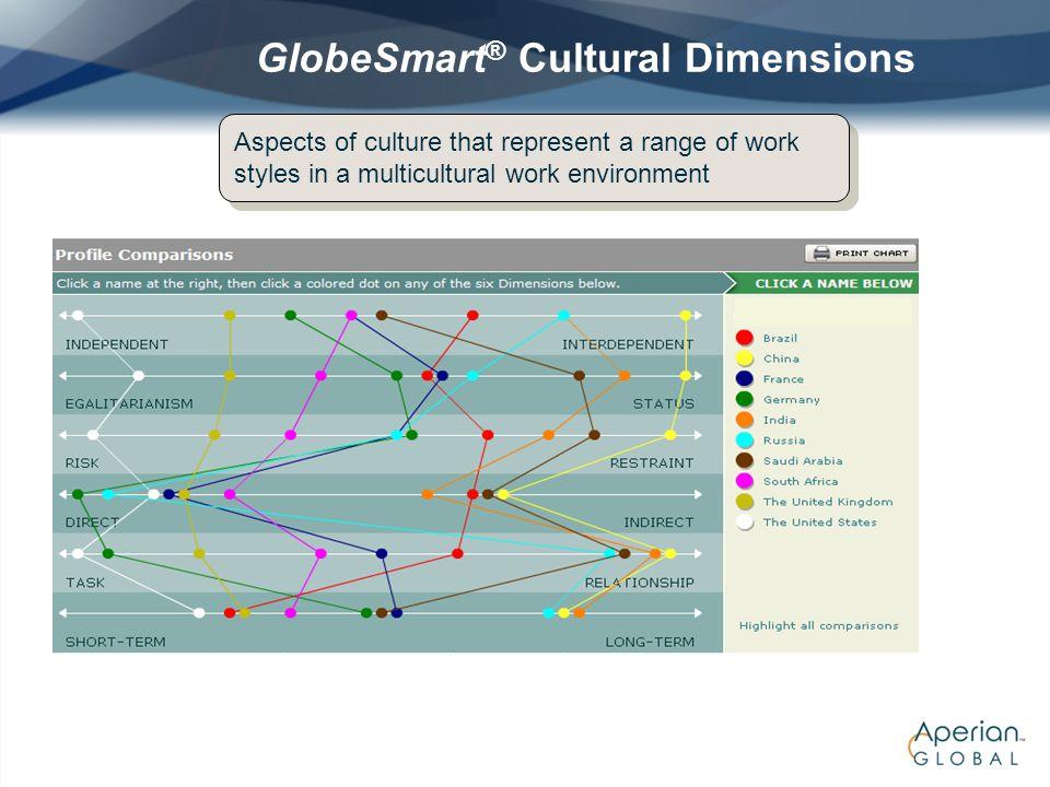 GlobeSmart® Cultural Dimensions
