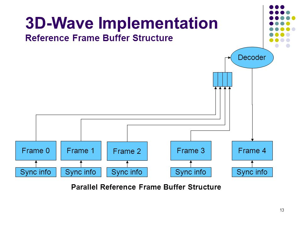 3D-Wave Implementation Reference Frame Buffer Structure