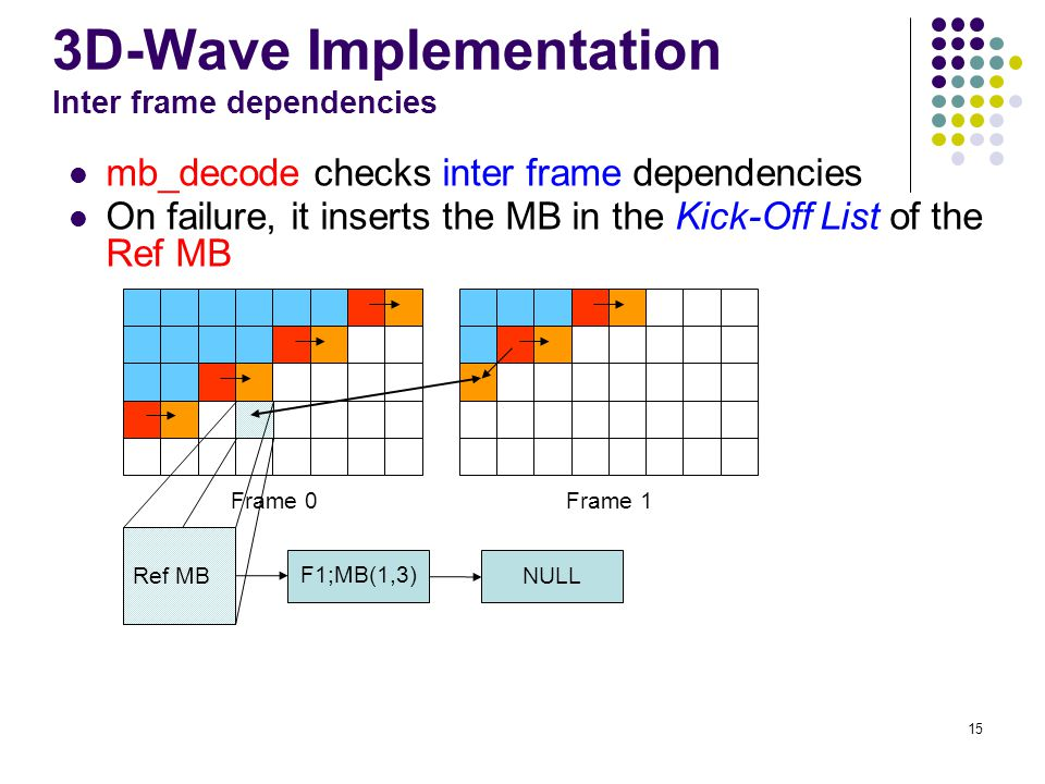 3D-Wave Implementation Inter frame dependencies
