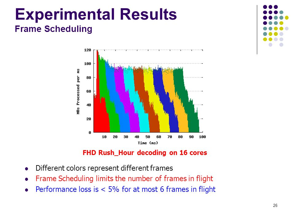 Experimental Results Frame Scheduling