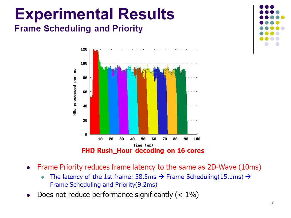 Experimental Results Frame Scheduling and Priority