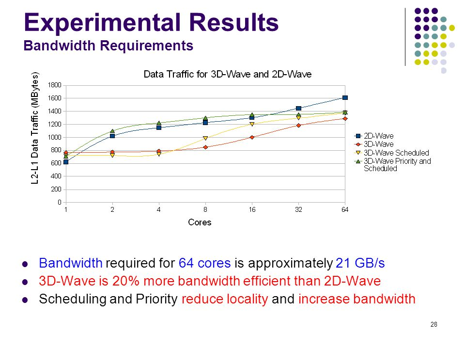 Experimental Results Bandwidth Requirements