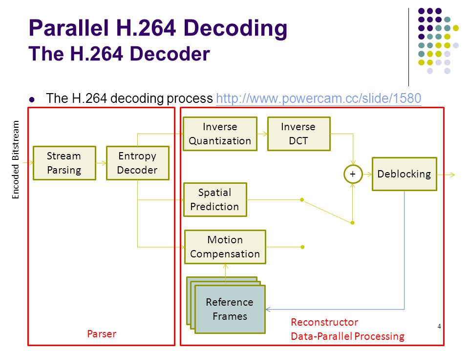Parallel H.264 Decoding The H.264 Decoder