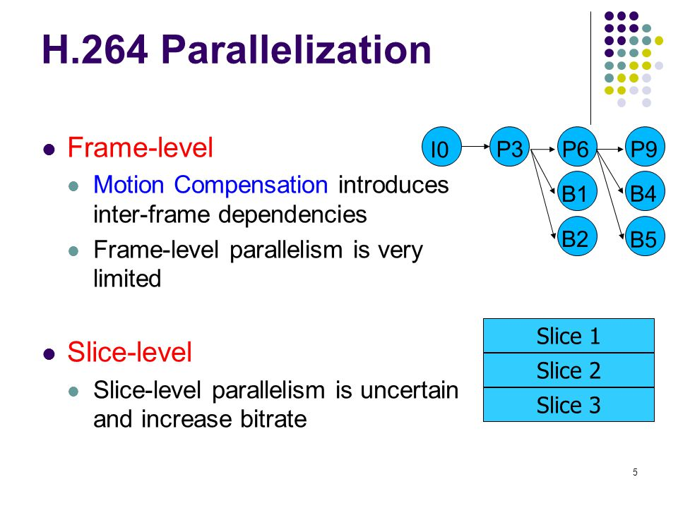 H.264 Parallelization Frame-level Slice-level